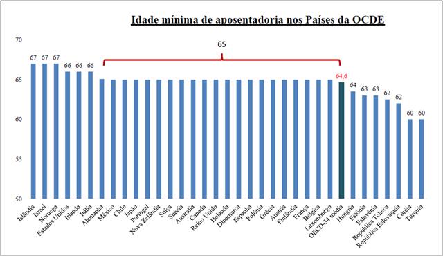 Figura 1. Fonte: Exposição de Motivos PEC 287/16. Dados da OCDE 2012.